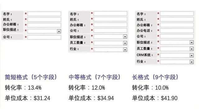 西安网站推广优化公司分享如何做好推广着陆页提升转化率